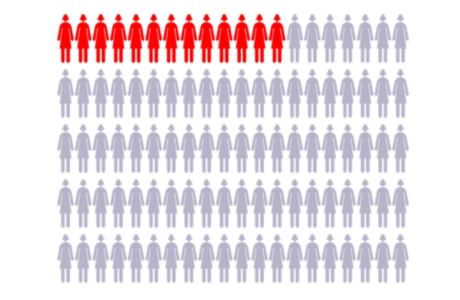 Chart with 100 figures to represent women, with 13 figures highlighted showing average risk for breast cancer