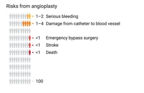 Graph of 100 people, showing how many people out of 100 have had certain risks from angioplasty