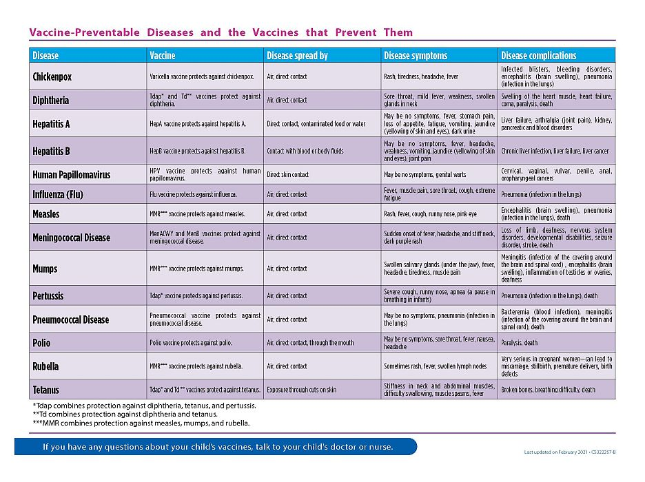Immunizations for children from 7 through 18 years old (page 2)