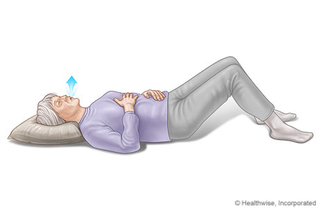 Diaphragm breathing, showing positions of hands on chest and belly while breathing out