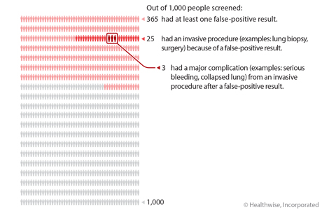 Out of 1,000 people who had lung cancer screening, 365 had at least one false-positive result, 25 had an invasive procedure (examples: lung biopsy, surgery) because of a false-positive result, and 3 out of those 25 had a major complication (examples: serious bleeding, lung collapse) from an invasive procedure after a false-positive result.