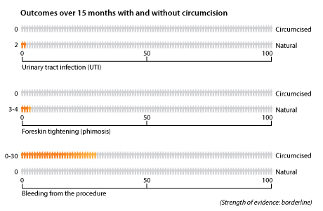 Risks associated with circumcision