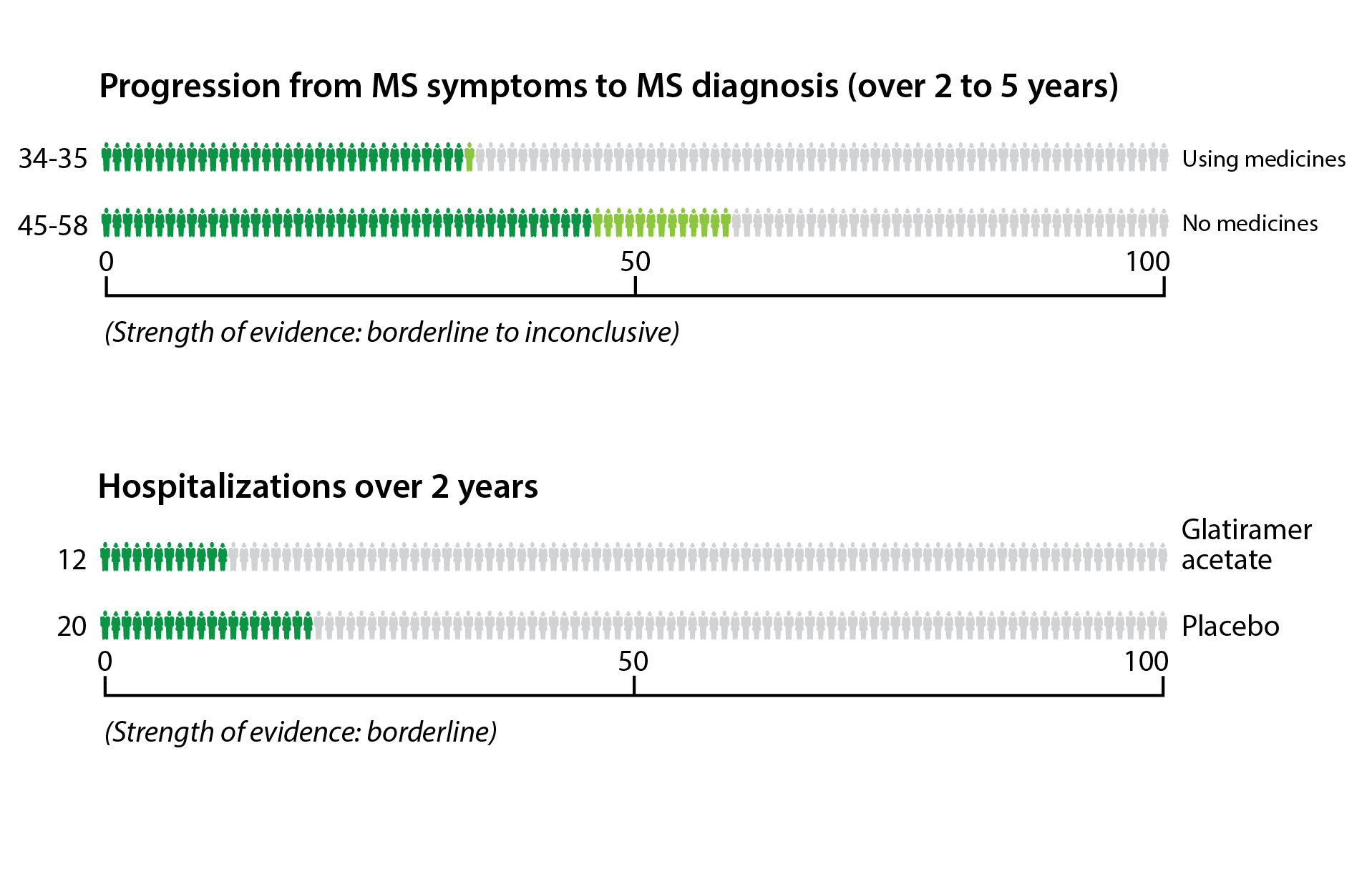 Risk of multiple sclerosis progression