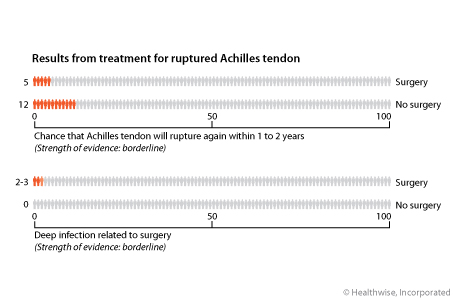 Results from treatment for ruptured Achilles tendon