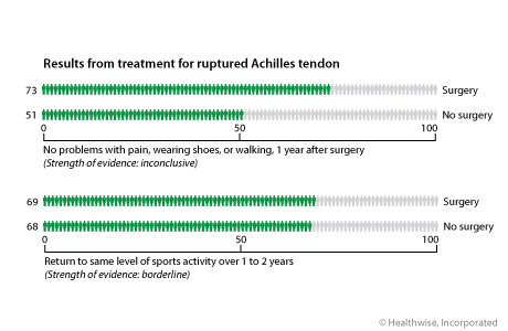 Results for regaining function after Achilles tendon rupture